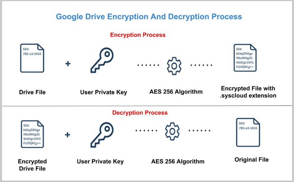 SysCloud encryption and decryption process
